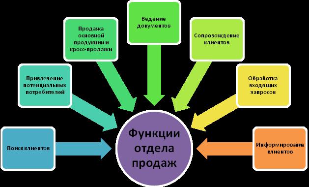 отдел продаж ключевым клиентам